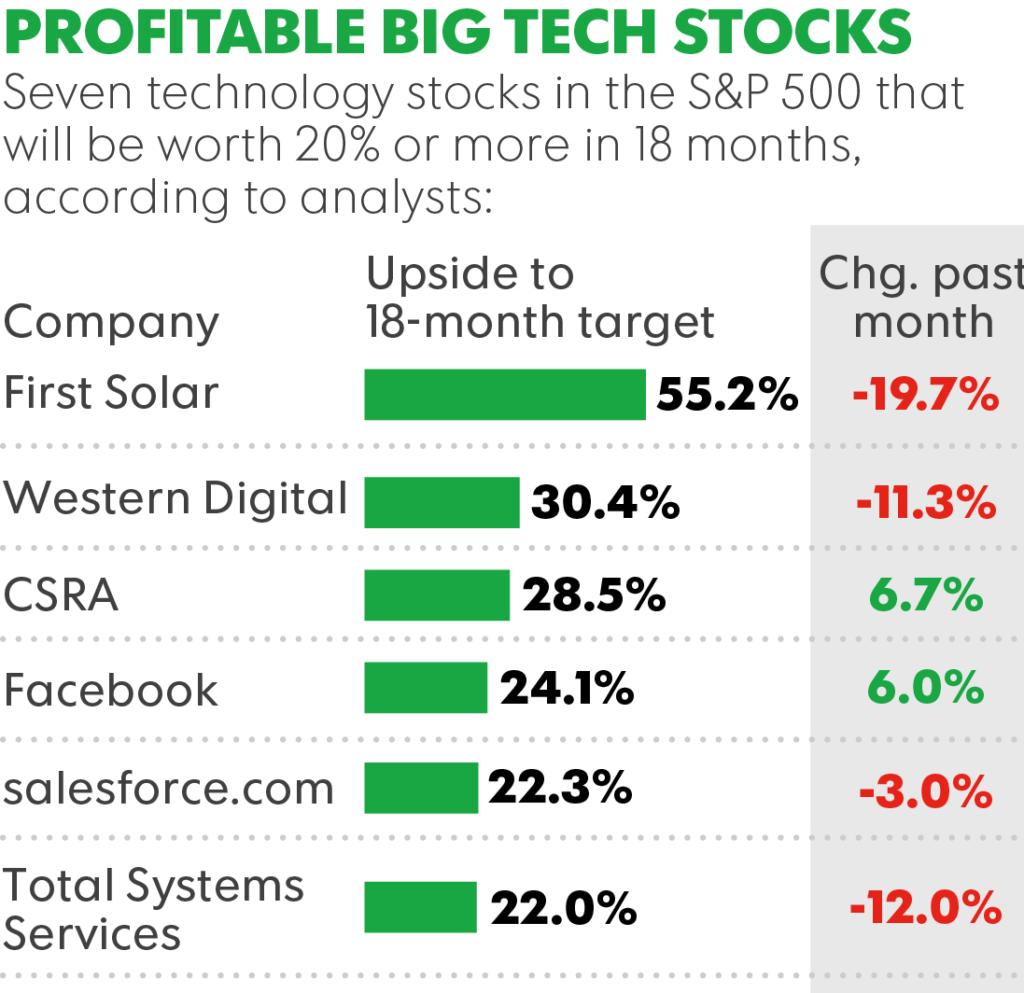 Whats that buzz 10 big tech stocks can make you rich forex zone 555 biocorpaavc Choice Image