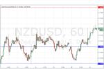 NZD/USD Forex Signal