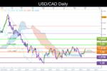 USD/CAD Confirms Above Ichimoku