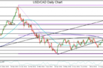 USD/CAD retreats from critical resistance level