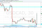 USD/CAD bounces from support on BOC concerns