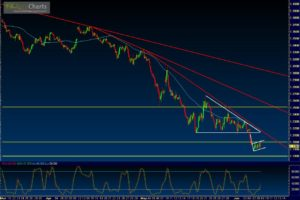 Learning patterns of Forex currency trading online
