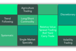 Futures Trading: More than just Buying Stocks