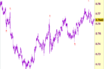 AUD/USD - Stand aside