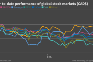 The Stock Market: Two Markets in One