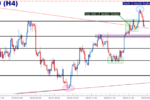 GBP/USD Bullish but Nearing Resistance Barrier