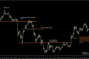 Forex Trading Exit Strategies