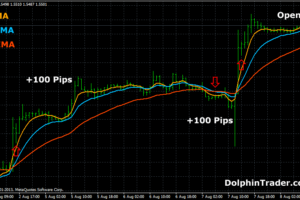 Forex Exponential Moving Average Based Systems