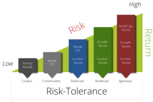 Finding Your Risk Tolerance